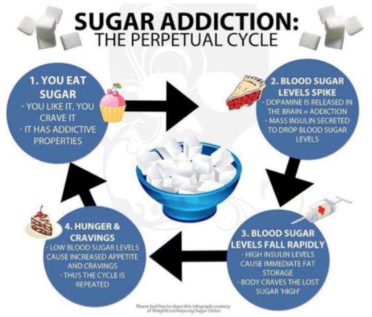sugar addict2